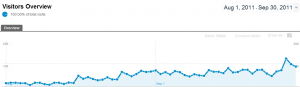 Traffic From Aug to Oct