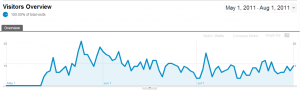 analytics traffic from May to Aug