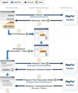 PayPal Digital Goods Flow