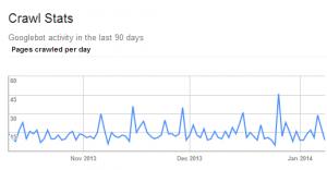 Google Crawls in 2014