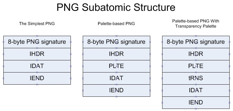 PNG Subatomic Structure